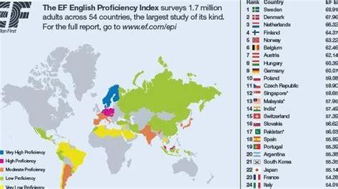 Los españoles hablan mejor inglés que franceses o ...