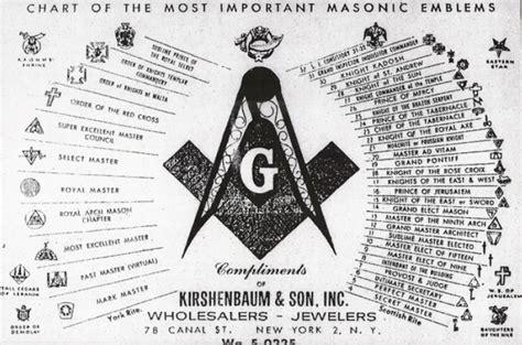Los masones: ritos, simbología y jerarquía | Procomunica ...