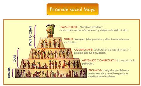 LOS MAYAS: Subsistema Sociológico: Organización Social