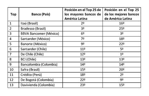 Los mayores y mejores bancos de América Latina 2017