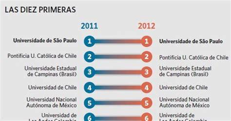 Los Mejores Top 10: Mejores universidades Latinoamericanas ...