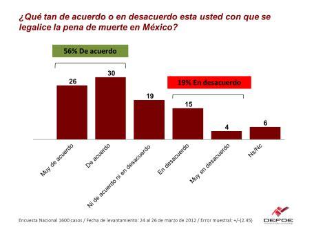Los mexicanos, a favor de la pena de muerte  encuesta