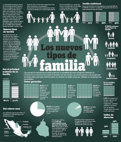 Los nuevos tipos de familia en México. | Sustava Piensa ...