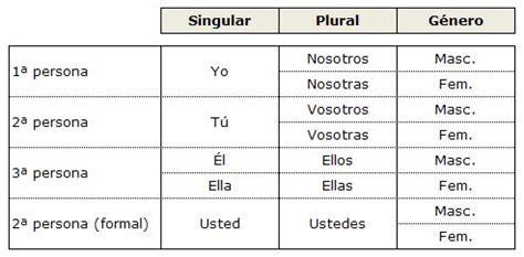 Los pronombres personales   Español 】