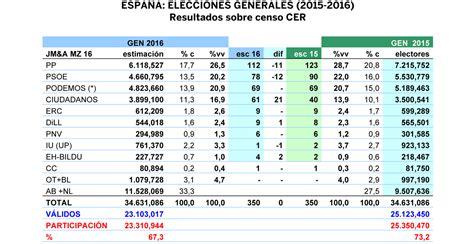 LOS RÁBANOS POR LAS HOJAS: La encuesta para el 26J de Público