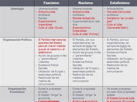 Los Regímenes Totalitarios en Europa - ppt video online ...