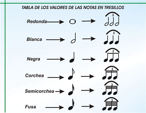Los Signos Secundarios de la Escritura Musical | Oscrove s ...