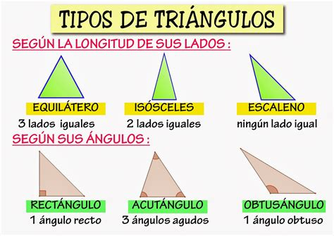 Los tipos de triángulos   Material para maestros ...