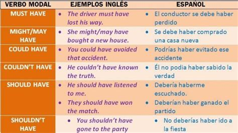 Los verbos modales perfectos en inglés | INGLES/ENGLISH ...