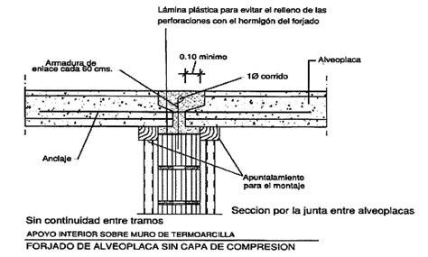 LOSAS SEGUN EL TIPO DE APOYO.