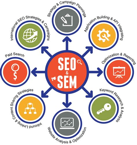 Love-and-Hate Relationship of Paid Search (SEM) and SEO ...