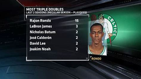 Lowry is a much better point guard than Rondo - RealGM