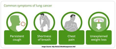 Lung Cancer Symptoms – craftbrewswag.info