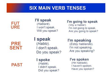Madrid City Lessons: Verbos en inglés. Los seis tiempos ...