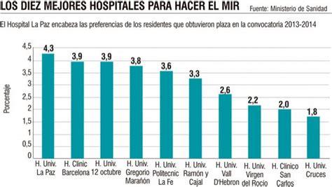 Madrid copa la lista de los mejores hospitales para hacer ...