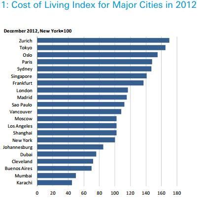 Madrid es la novena ciudad más cara del mundo   Libre Mercado