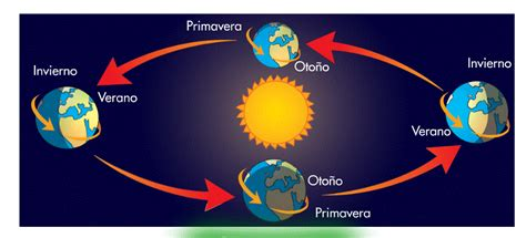 Maestra de Primaria: Cómo es la Tierra. El Sistema Solar y ...