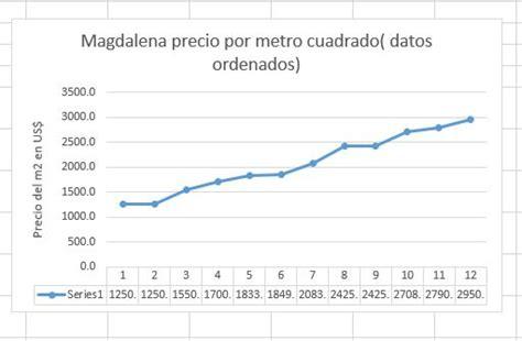 Magdalena del Mar, precio del terreno urbano en metros ...