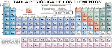 magdalena webquest quimica