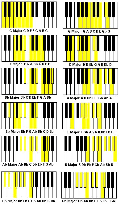 Major and minor scales in all 12 keys with flats and sharps