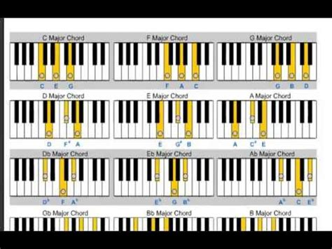 Major Chord - Learn Piano for Beginners - http://blog ...