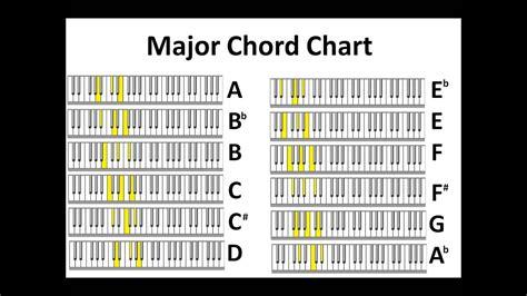 Major & Minor Piano Chord Charts no audio - YouTube