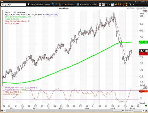Mall Anchor Retail Stores Are Up -- Technical Charts on ...