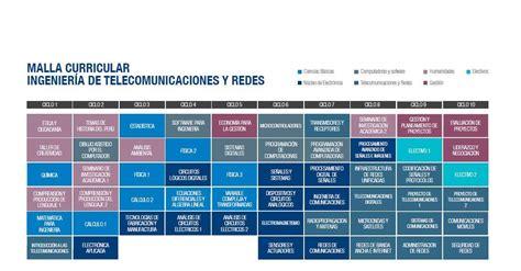 Malla Curricular - Portal UPC del Perú