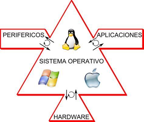Mantenimiento de Hardware: 22) QUE ES UN SISTEMA OPERATIVO