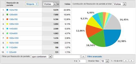 Manual Google Analytics  II . » David Rojo González ...