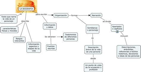 map biografia   ¿Qué datos contiene una biofrafía?