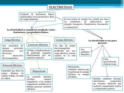 Mapa Conceptual - Electricidad Conceptos Basicos - Yolfred ...
