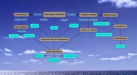 Mapa Conceptual | Psicologia Humanista Holistica