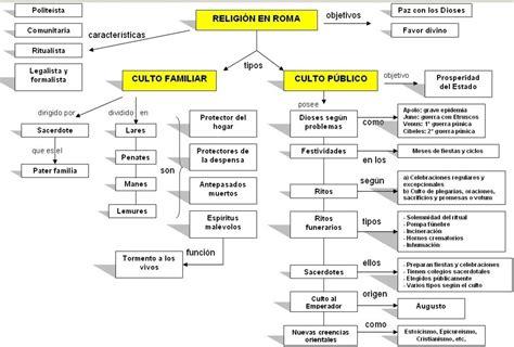 Mapa Conceptual sobre la Religión Romana...