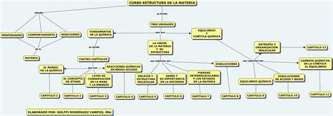 MAPA CURSO ESTRUCTURA DE LA MATERIA