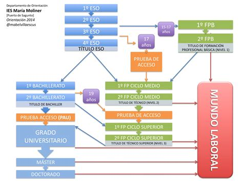 Mapa del Sistema Educativo   a partir de Secundaria ...