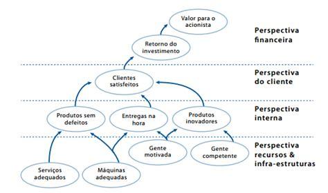 Mapa Estratégico do BSC