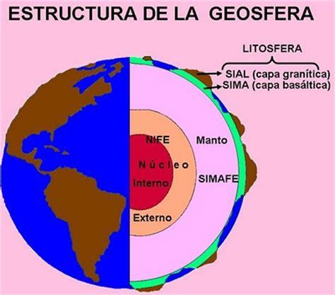 Mapa Geosfera