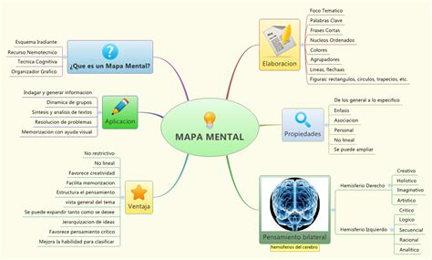 Mapa Mental   Cuadro Sinoptico