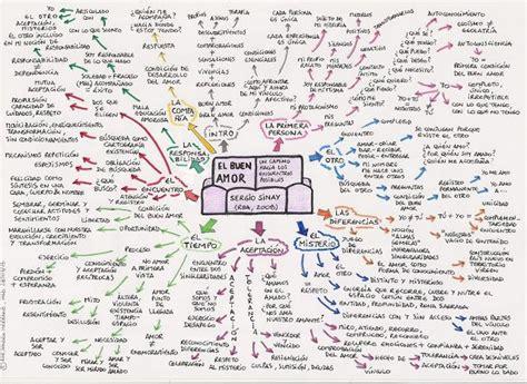 Mapa Mental del Libro