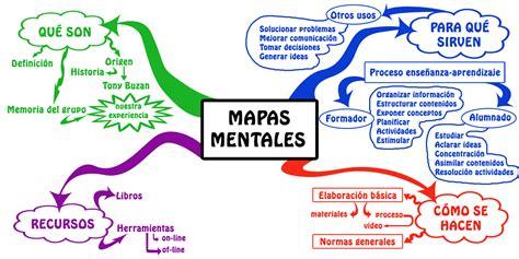 Mapa Mental: que es, como se hace, ejemplos   Cuadro ...