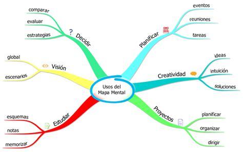Mapa Mental – Aprende a utilizar mejor tu mente