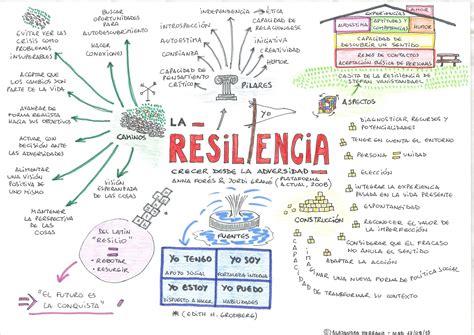 Mapa mental sobre la resiliencia | Educando para la ...