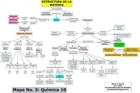 Mapa No 3   Estructura de la materia y tabla periodica.jpg ...