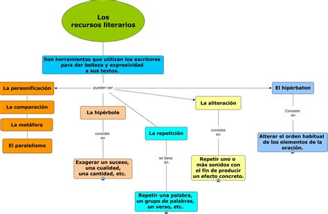 Mapa sobre los recursos literarios Lengua