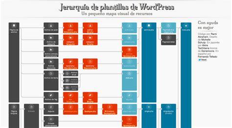 Mapa visual de recursos de la jerarquía de plantillas de ...