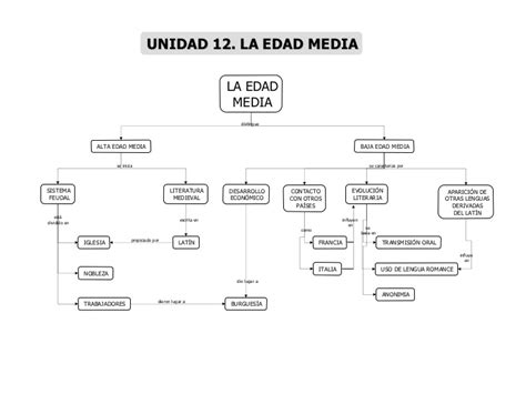 Mapas conceptuales generales literatura
