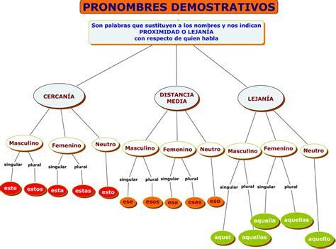 MAPAS CONCEPTUALES GRAMÁTICA ESPAÑOLA | JUGANDO Y ...