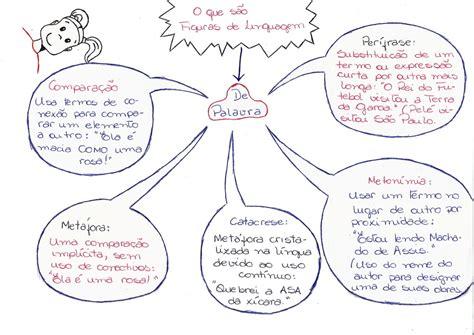 Mapas Mentais: Figuras de Linguagem   Desconversa