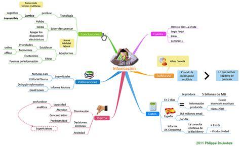 Mapas mentales: Mapa mental sobre la infoxicación